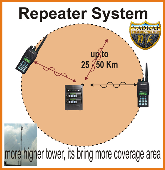 zona nadkai repeater system